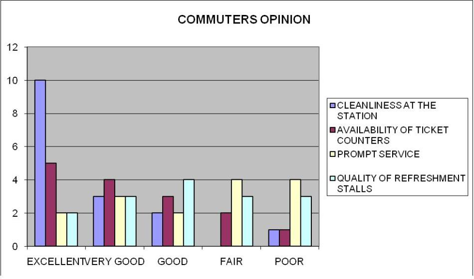 Commuters Opinion