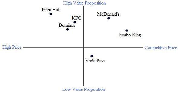 mcdonalds positioning map Retail positioning: strategy in detail uploaded by manoj  retail positioning map 1 high margin symbolic products high margin functional products fine jewelry.
