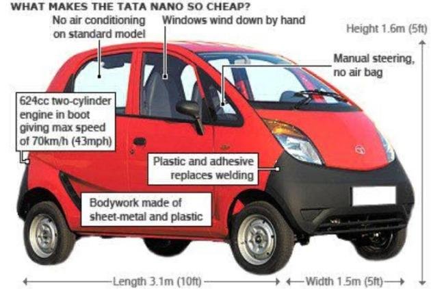 Weakness of NANO car